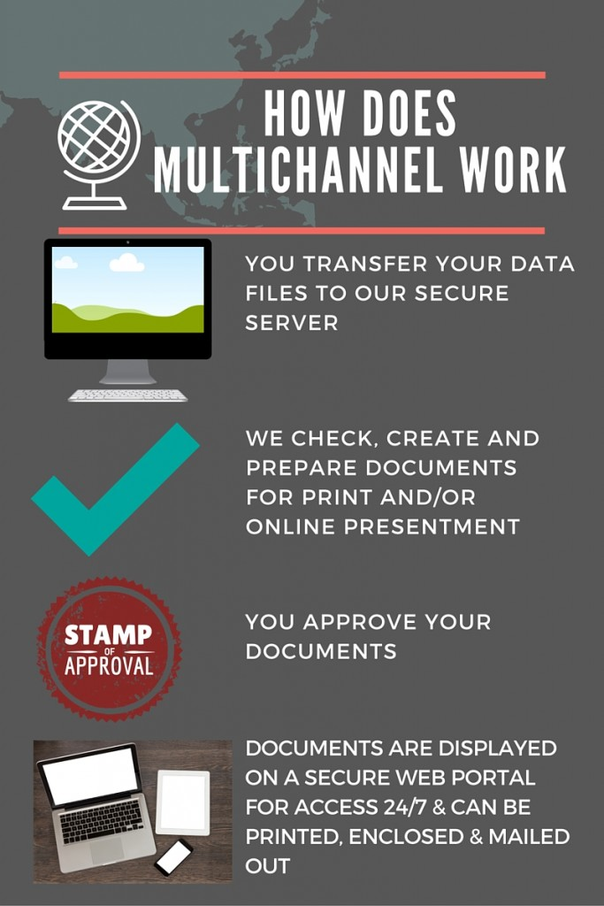 Multichannel How it works